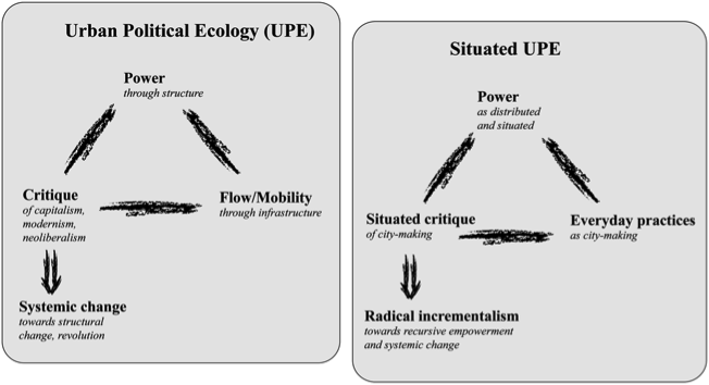 'A simplified overview of Urban Political Ecology as currently practiced (left side) and a situated UPE (right side).' Source: Lawhon, Ernstson and Silver, 2014.